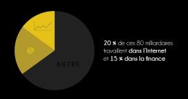20% TRAVAILLENT SUR LE NET