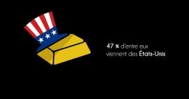 47% SONT AUX USA